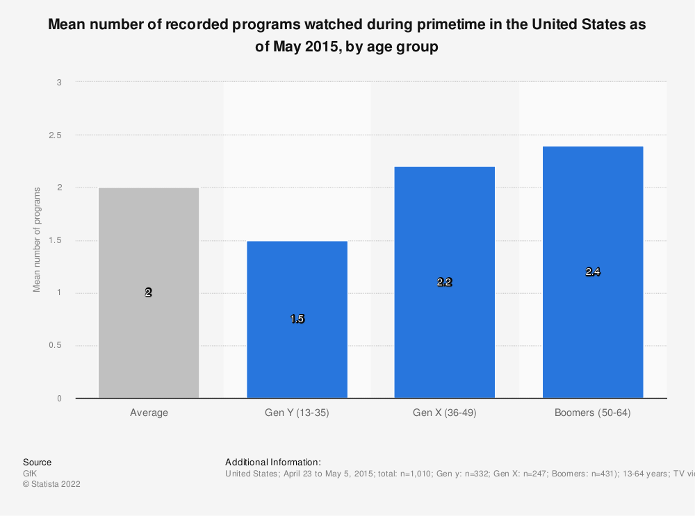 Statistic: Mean number of recorded programs watched during primetime in the United States as of May 2015, by age group | Statista