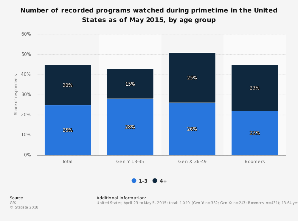 Statistic: Number of recorded programs watched during primetime in the United States as of May 2015, by age group | Statista