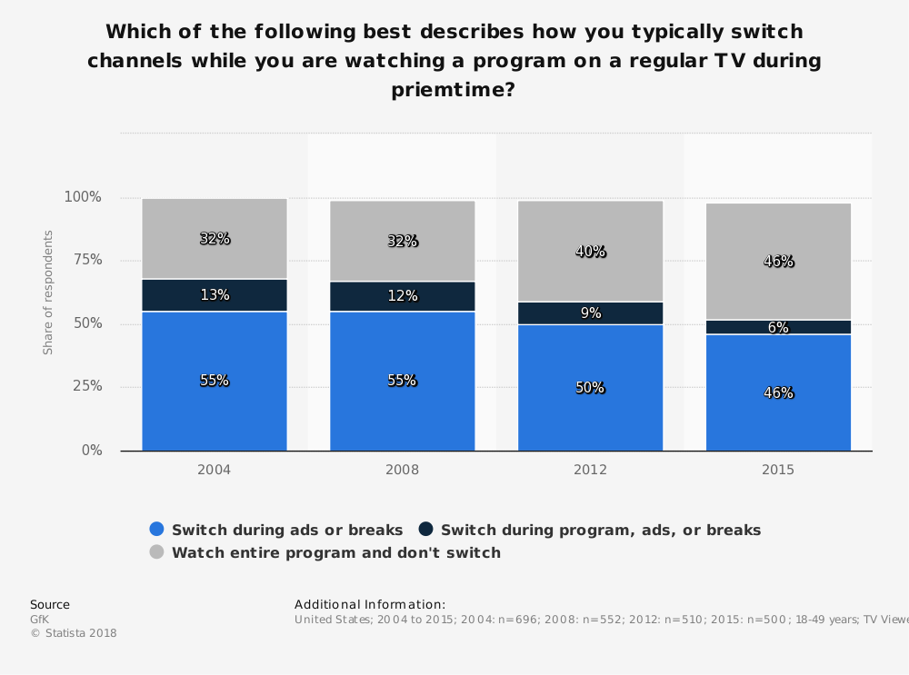 Statistic: Which of the following best describes how you typically switch channels while you are watching a program on a regular TV during priemtime? | Statista