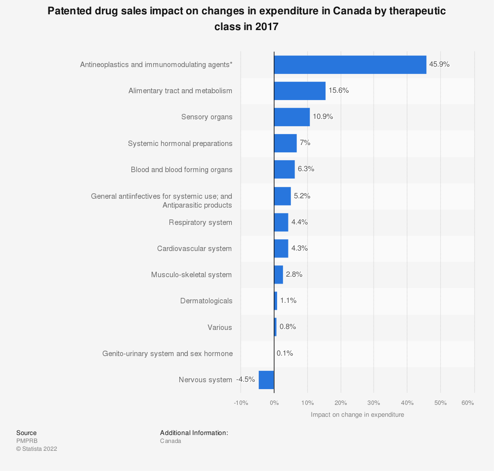 Statistic: Patented drug sales impact on changes in expenditure in Canada by therapeutic class in 2017 | Statista
