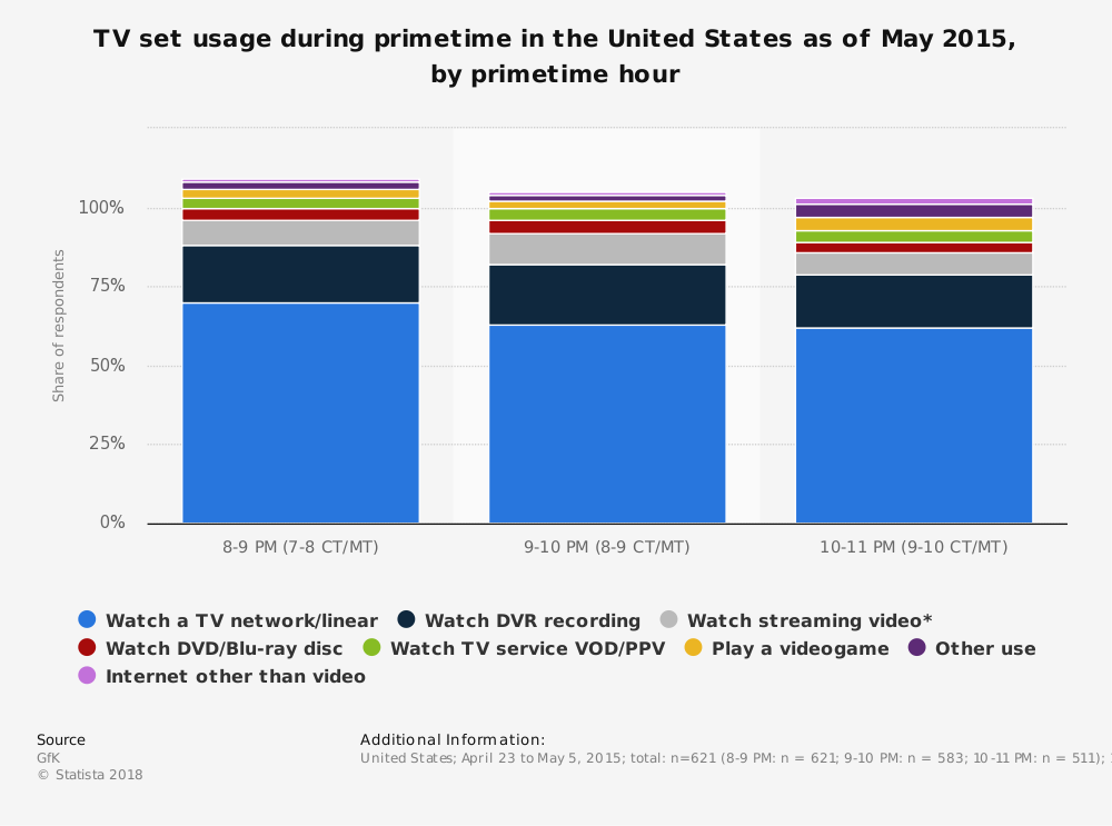 Statistic: TV set usage during primetime in the United States as of May 2015, by primetime hour | Statista