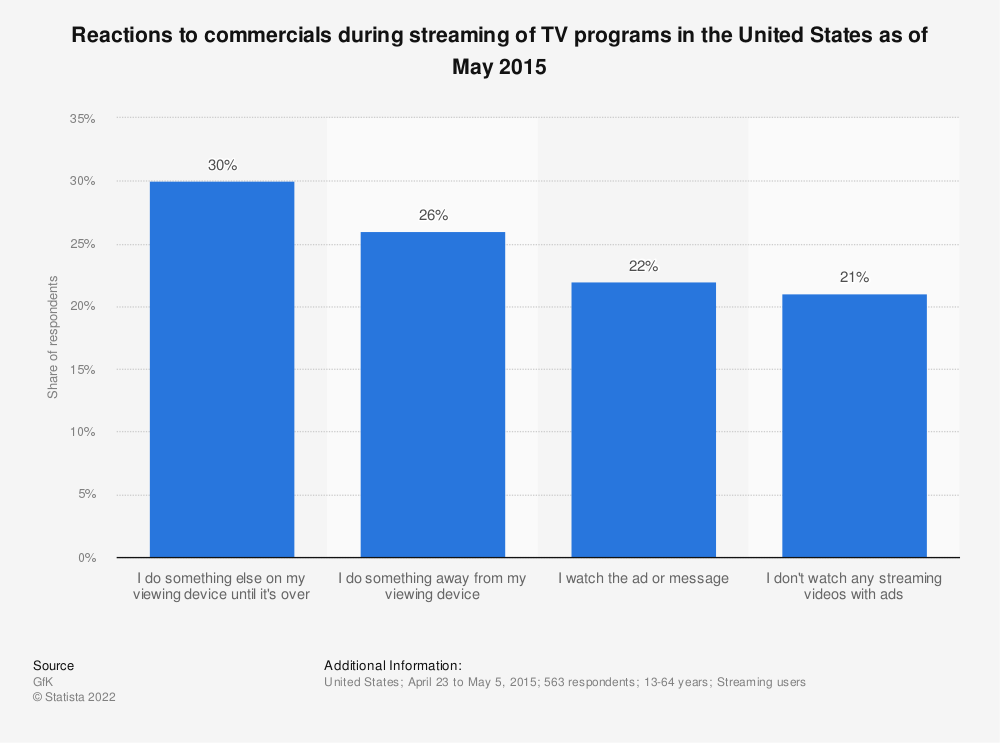 Statistic: Reactions to commercials during streaming of TV programs in the United States as of May 2015 | Statista