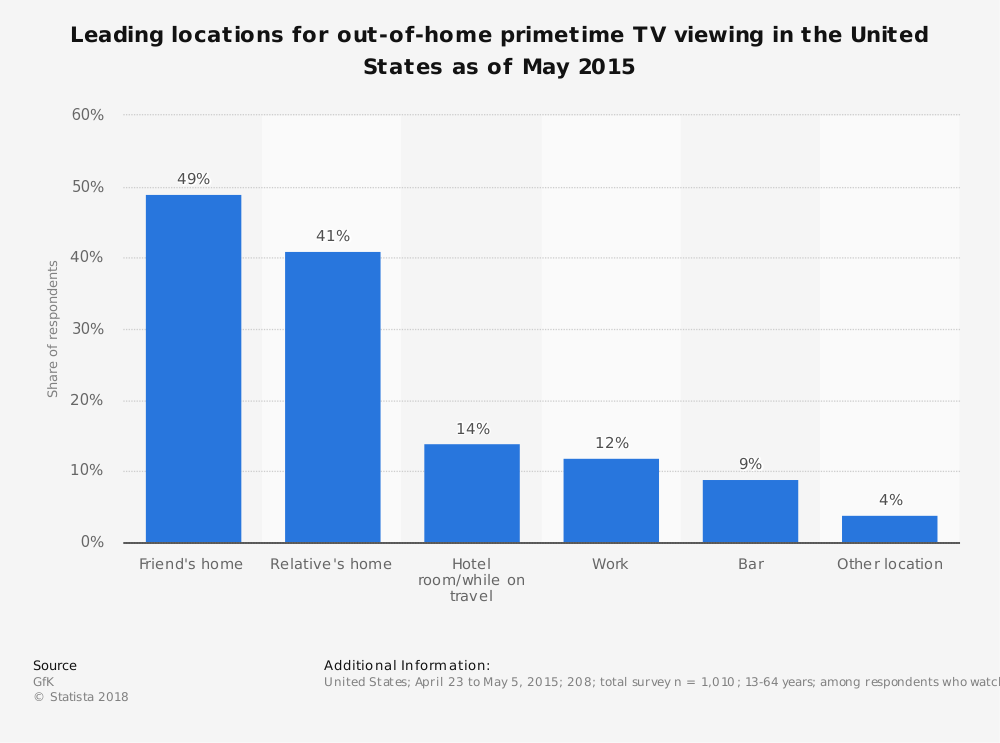 Statistic: Leading locations for out-of-home primetime TV viewing in the United States as of May 2015 | Statista