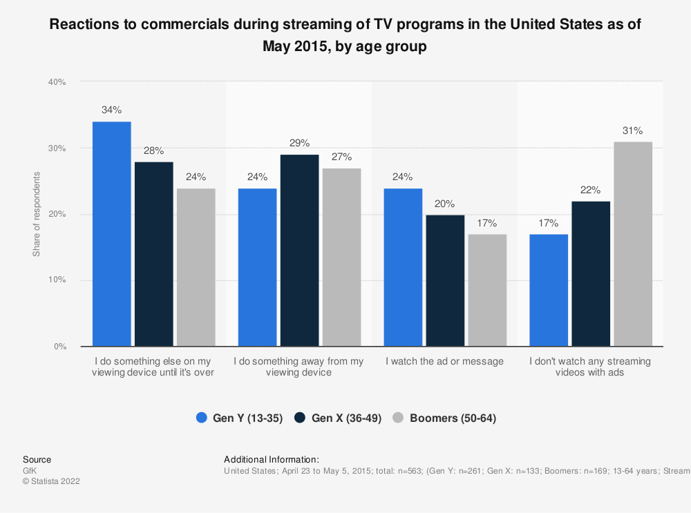 Statistic: Reactions to commercials during streaming of TV programs in the United States as of May 2015, by age group | Statista