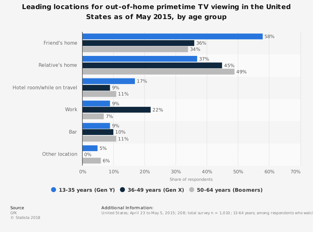 Statistic: Leading locations for out-of-home primetime TV viewing in the United States as of May 2015, by age group | Statista