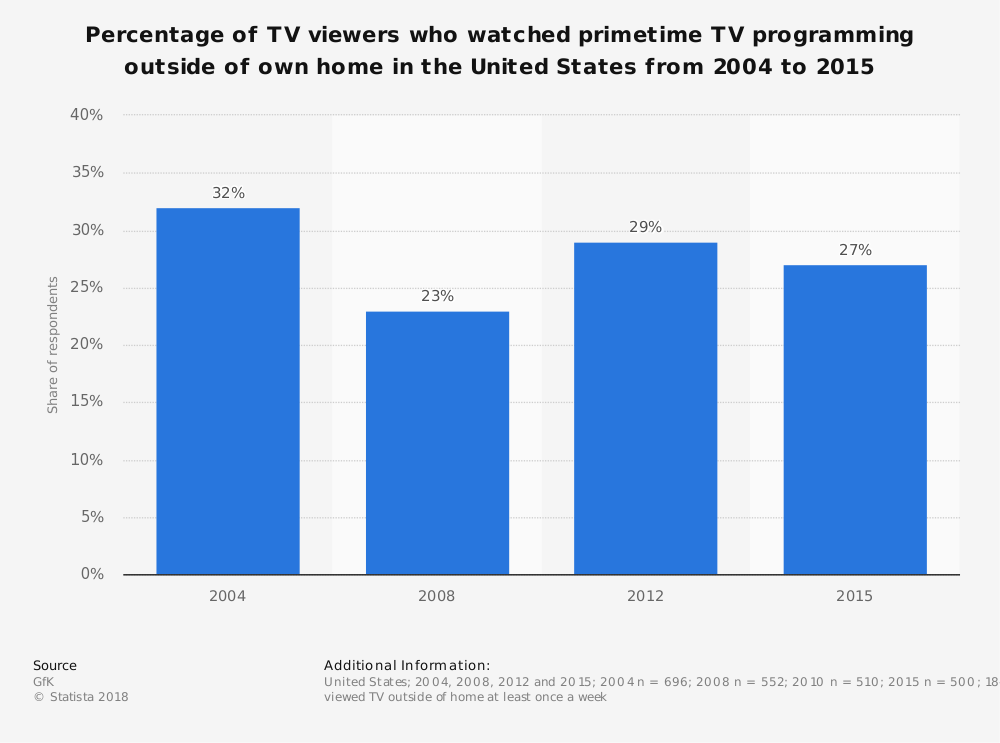 Statistic: Percentage of TV viewers who watched primetime TV programming outside of own home in the United States from 2004 to 2015 | Statista