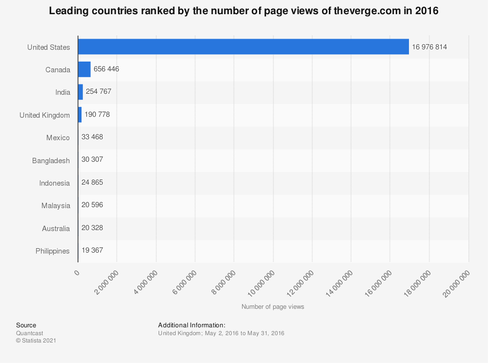 Statistic: Leading countries ranked by the number of page views of theverge.com in 2016   Statista