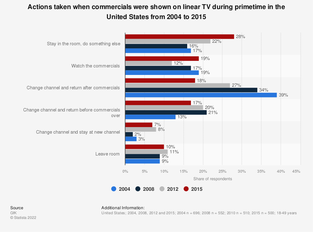 Statistic: Actions taken when commercials were shown on linear TV during primetime in the United States from 2004 to 2015 | Statista