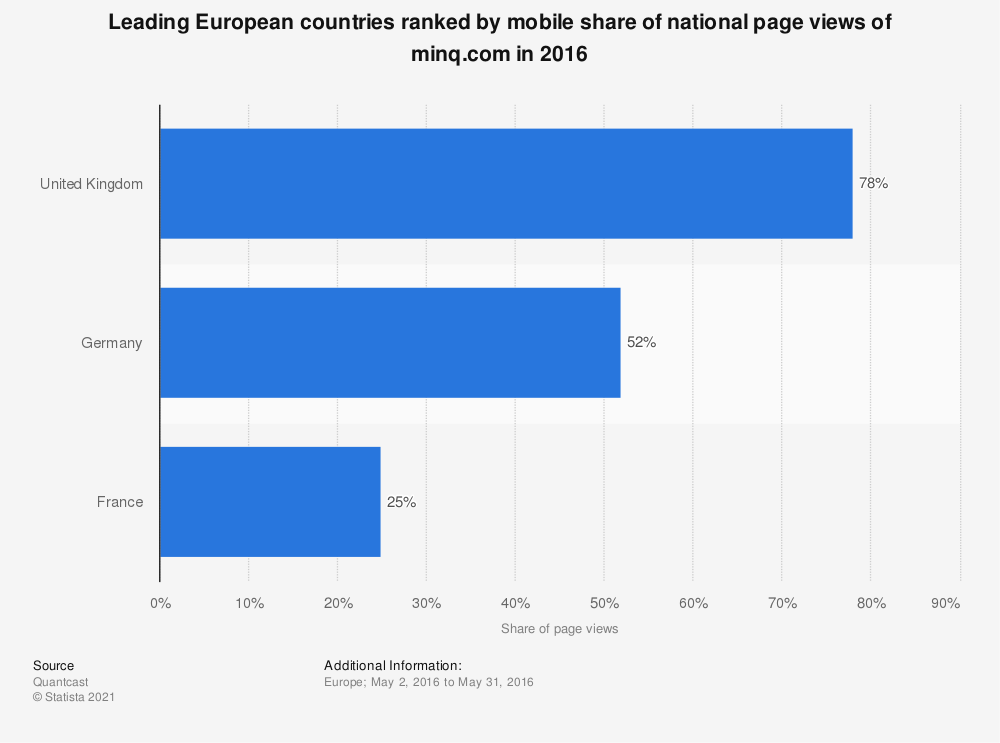 Statistic: Leading European countries ranked by mobile share of national page views of minq.com in 2016 | Statista