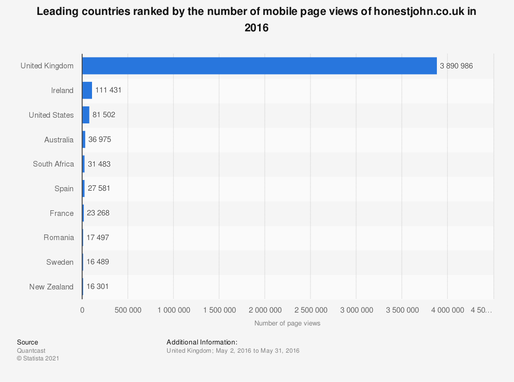 Statistic: Leading countries ranked by the number of mobile page views of honestjohn.co.uk in 2016 | Statista