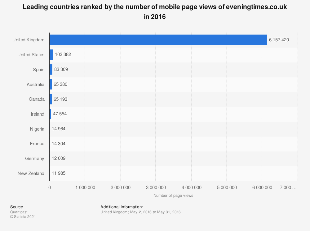 Statistic: Leading countries ranked by the number of mobile page views of eveningtimes.co.uk in 2016 | Statista