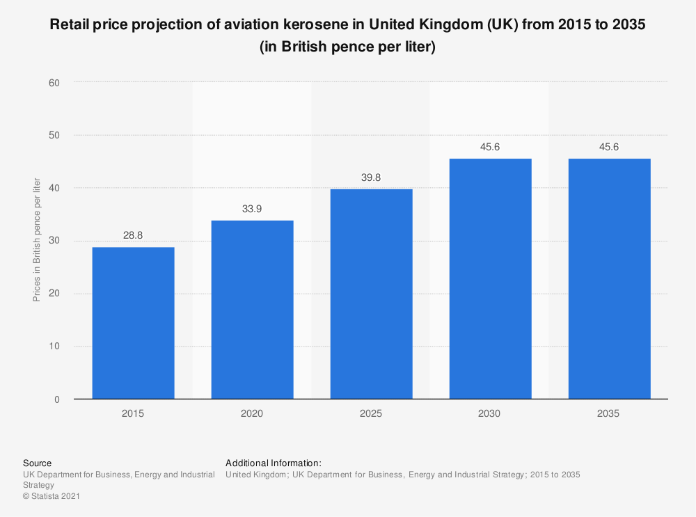 Statistic: Retail price projection of aviation kerosene in United Kingdom (UK) from 2015 to 2035 (in British pence per liter) | Statista
