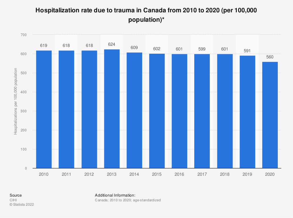 Statistic: Hospitalization rate due to trauma in Canada from 2010-2011 to 2017-2018 (per 100,000 population)* | Statista