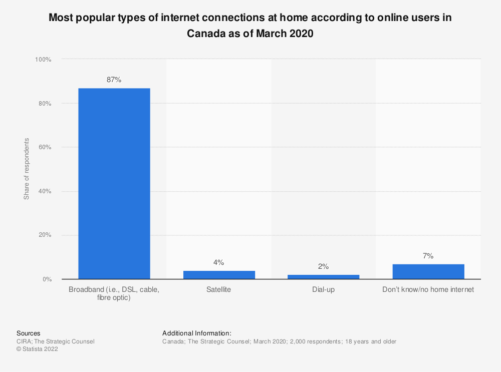 Statistic: Most popular types of internet connections at home according to online users in Canada as of March 2020 | Statista