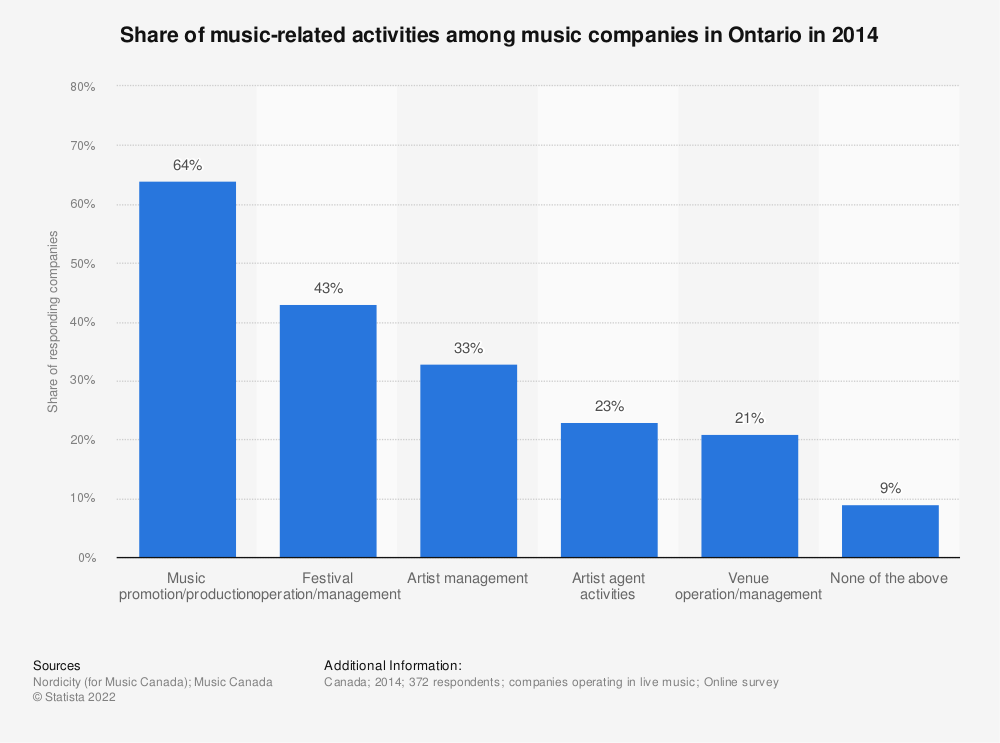 Statistic: Share of music-related activities among music companies in Ontario in 2014 | Statista