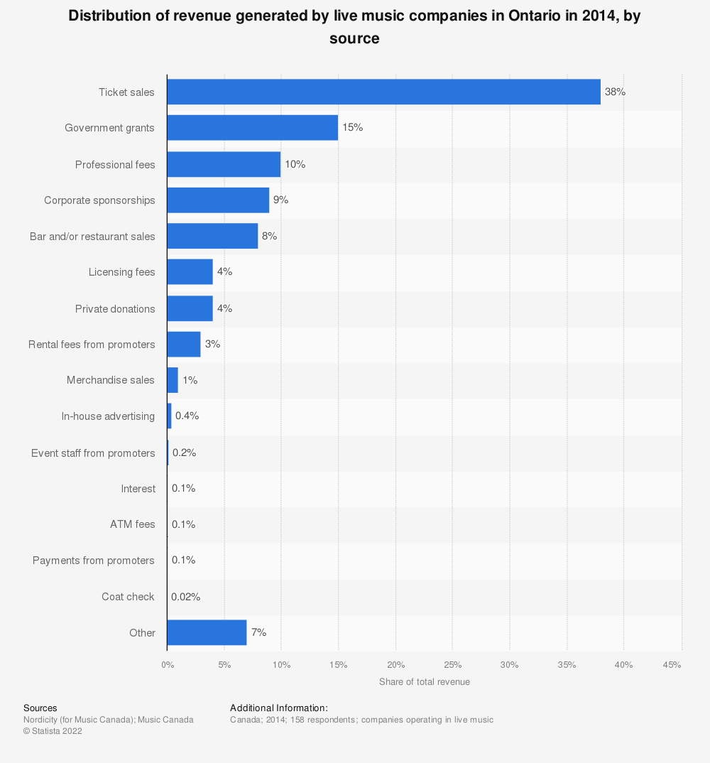 Statistic: Distribution of revenue generated by live music companies in Ontario in 2014, by source | Statista