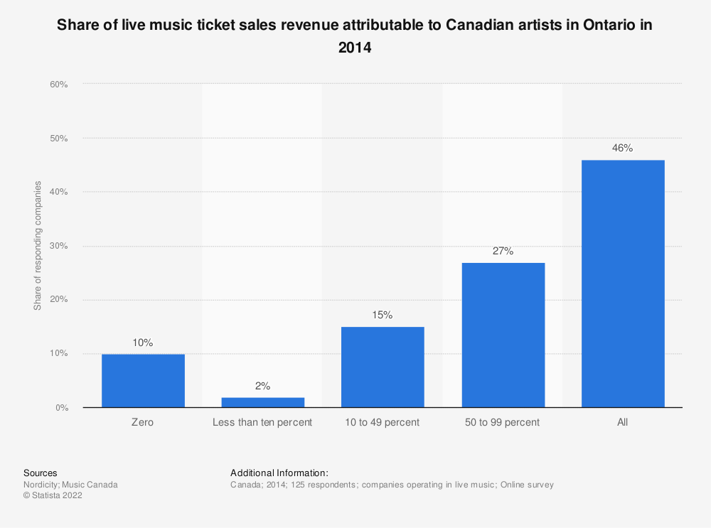 Statistic: Share of live music ticket sales revenue attributable to Canadian artists in Ontario in 2014 | Statista