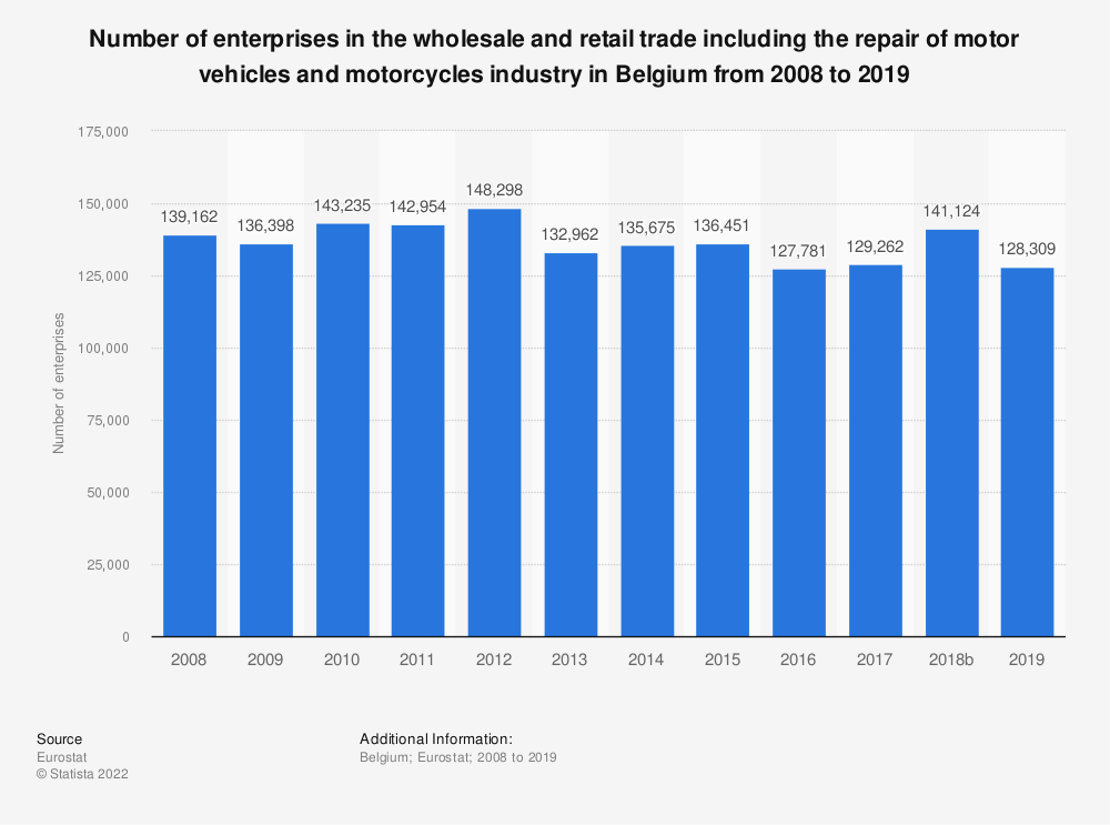 Statistic: Number of enterprises in the wholesale and retail trade including the repair of motor vehicles and motorcycles industry in Belgium from 2008 to 2015 | Statista