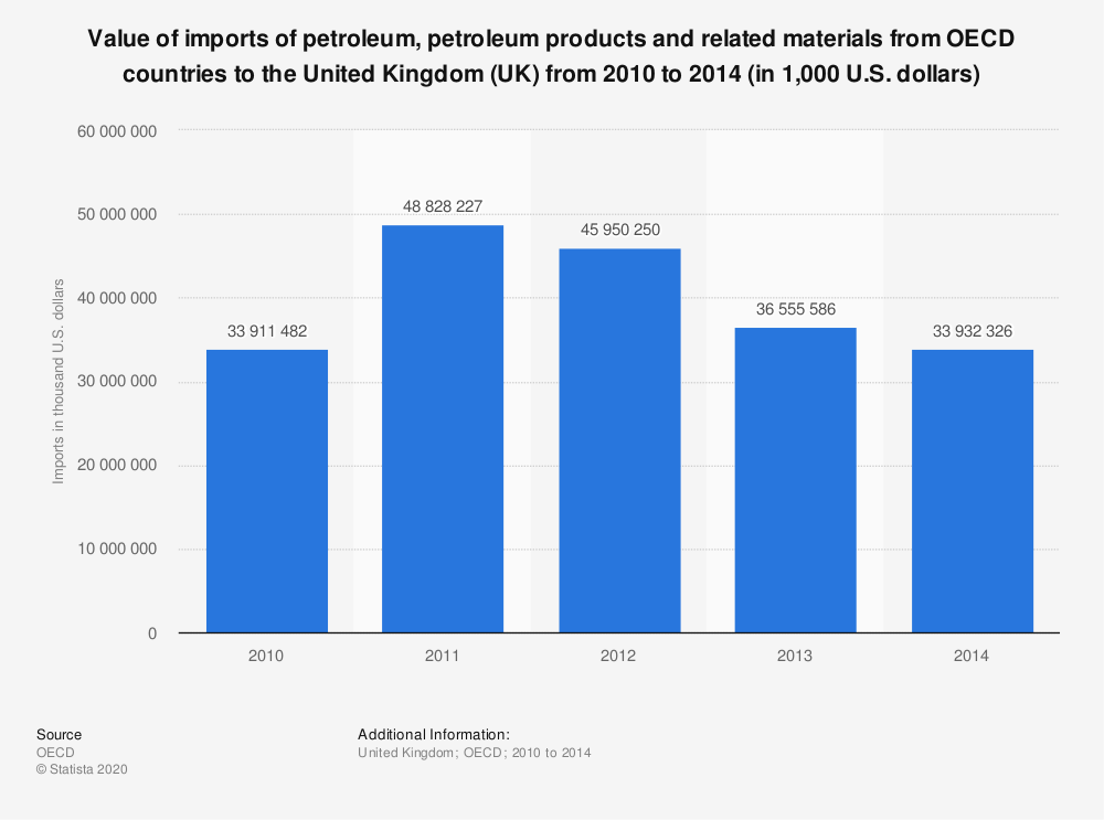 Statistic: Value of imports of petroleum, petroleum products and related materials from OECD countries to the United Kingdom (UK) from 2010 to 2014 (in 1,000 U.S. dollars) | Statista