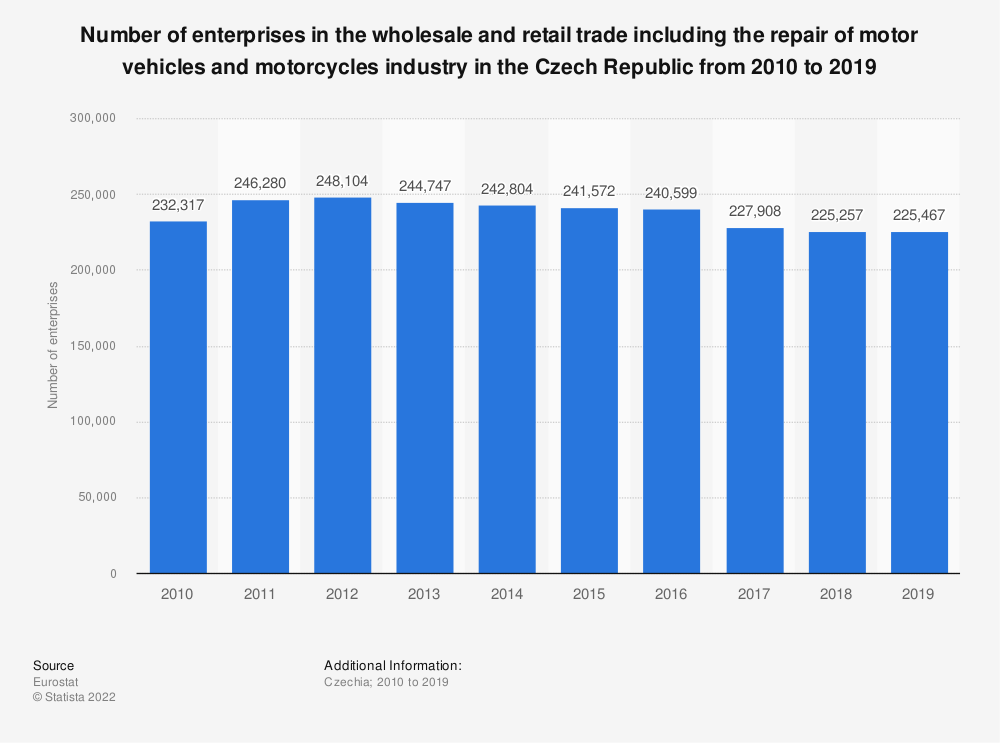 Statistic: Number of enterprises in the wholesale and retail trade including the repair of motor vehicles and motorcycles industry in the Czech Republic from 2008 to 2015 | Statista