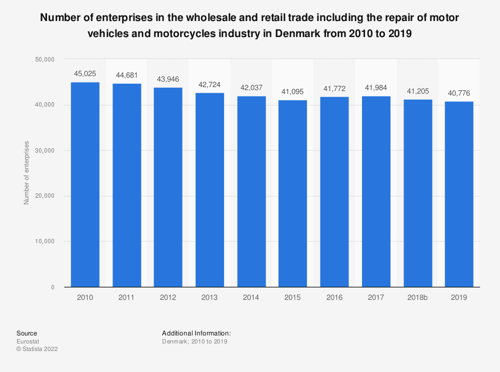 Statistic: Number of enterprises in the wholesale and retail trade including the repair of motor vehicles and motorcycles industry in Denmark from 2008 to 2015 | Statista