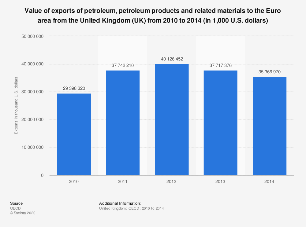 Statistic: Value of exports of petroleum, petroleum products and related materials to the Euro area from the United Kingdom (UK) from 2010 to 2014 (in 1,000 U.S. dollars) | Statista