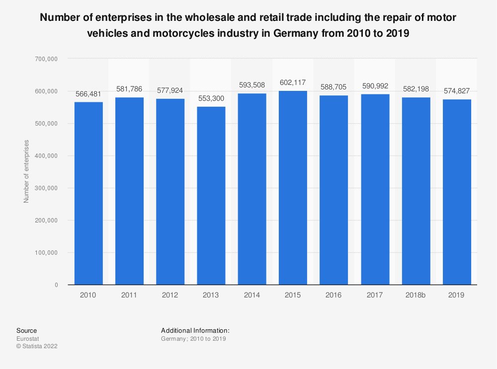 Statistic: Number of enterprises in the wholesale and retail trade including the repair of motor vehicles and motorcycles industry in Germany from 2008 to 2016 | Statista