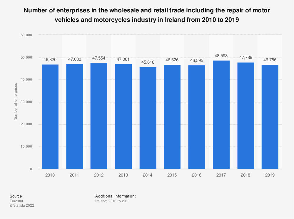 Statistic: Number of enterprises in the wholesale and retail trade including the repair of motor vehicles and motorcycles industry in Ireland from 2008 to 2015 | Statista