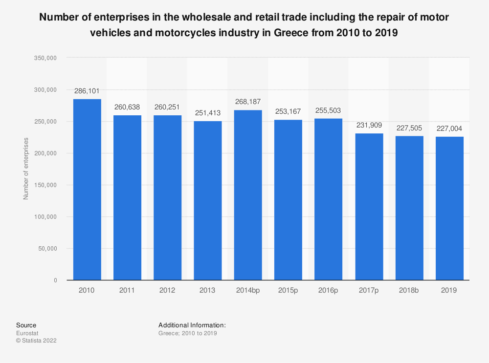 Statistic: Number of enterprises in the wholesale and retail trade including the repair of motor vehicles and motorcycles industry in Greece from 2008 to 2015   Statista