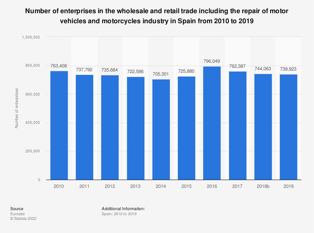Statistic: Number of enterprises in the wholesale and retail trade including the repair of motor vehicles and motorcycles industry in Spain from 2008 to 2016 | Statista