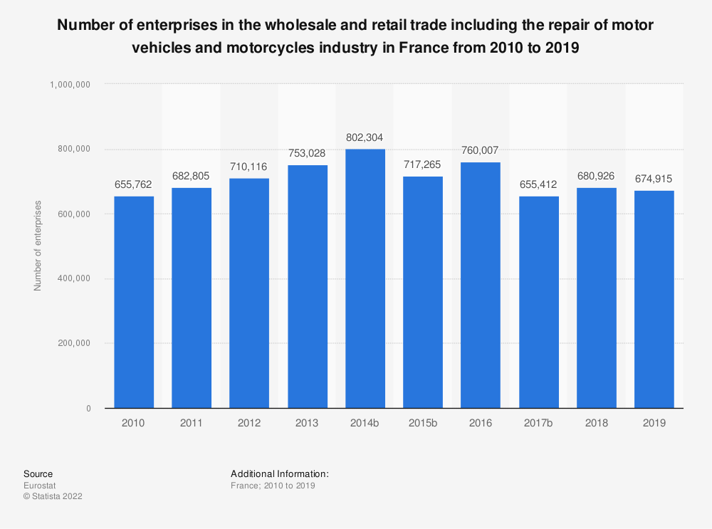 Statistic: Number of enterprises in the wholesale and retail trade including the repair of motor vehicles and motorcycles industry in France from 2008 to 2015 | Statista