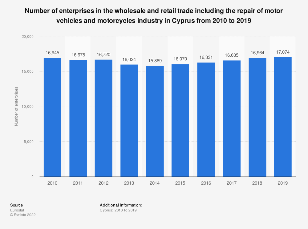 Statistic: Number of enterprises in the wholesale and retail trade including the repair of motor vehicles and motorcycles industry in Cyprus from 2008 to 2015 | Statista