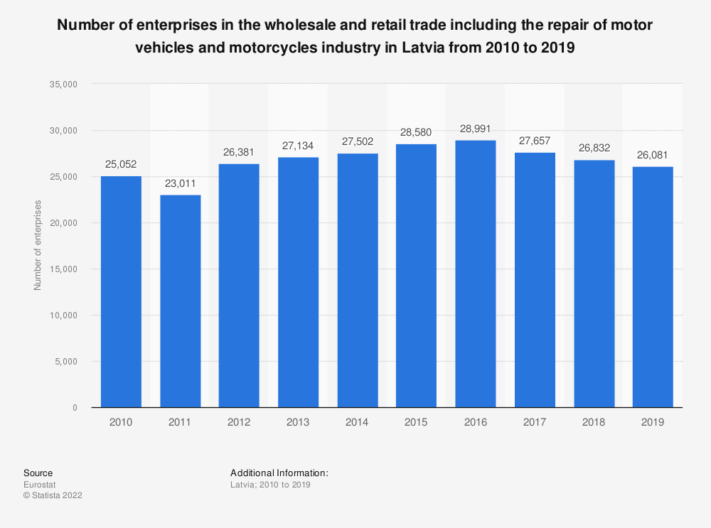 Statistic: Number of enterprises in the wholesale and retail trade including the repair of motor vehicles and motorcycles industry in Latvia from 2008 to 2015 | Statista