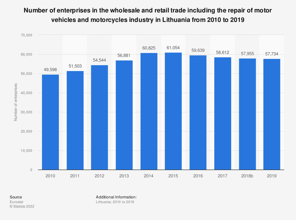 Statistic: Number of enterprises in the wholesale and retail trade including the repair of motor vehicles and motorcycles industry in Lithuania from 2008 to 2015 | Statista