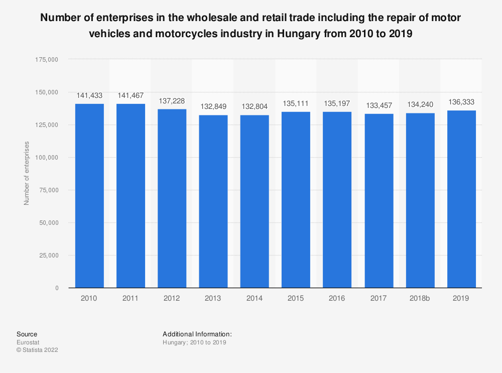 Statistic: Number of enterprises in the wholesale and retail trade including the repair of motor vehicles and motorcycles industry in Hungary from 2008 to 2015 | Statista
