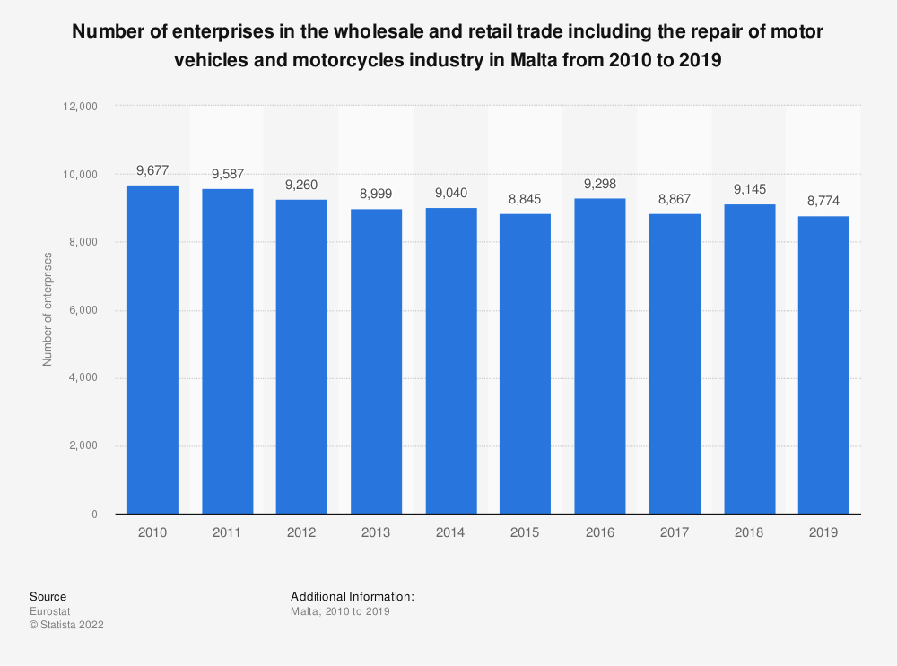 Statistic: Number of enterprises in the wholesale and retail trade including the repair of motor vehicles and motorcycles industry in Malta from 2008 to 2015 | Statista