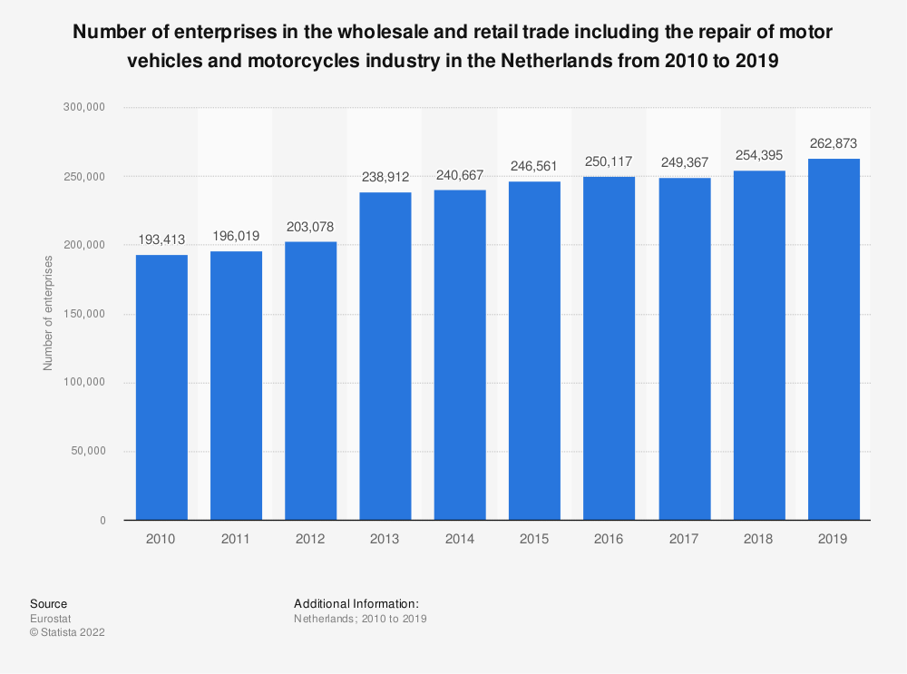 Statistic: Number of enterprises in the wholesale and retail trade including the repair of motor vehicles and motorcycles industry in the Netherlands from 2008 to 2015 | Statista