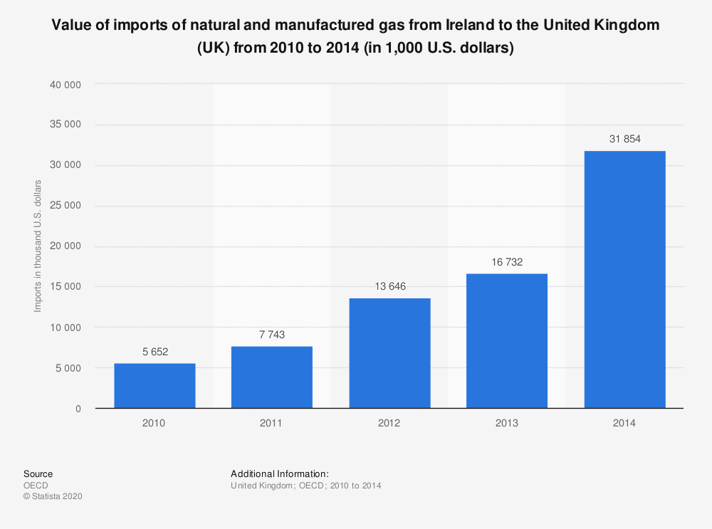 Statistic: Value of imports of natural and manufactured gas from Ireland to the United Kingdom (UK) from 2010 to 2014 (in 1,000 U.S. dollars) | Statista