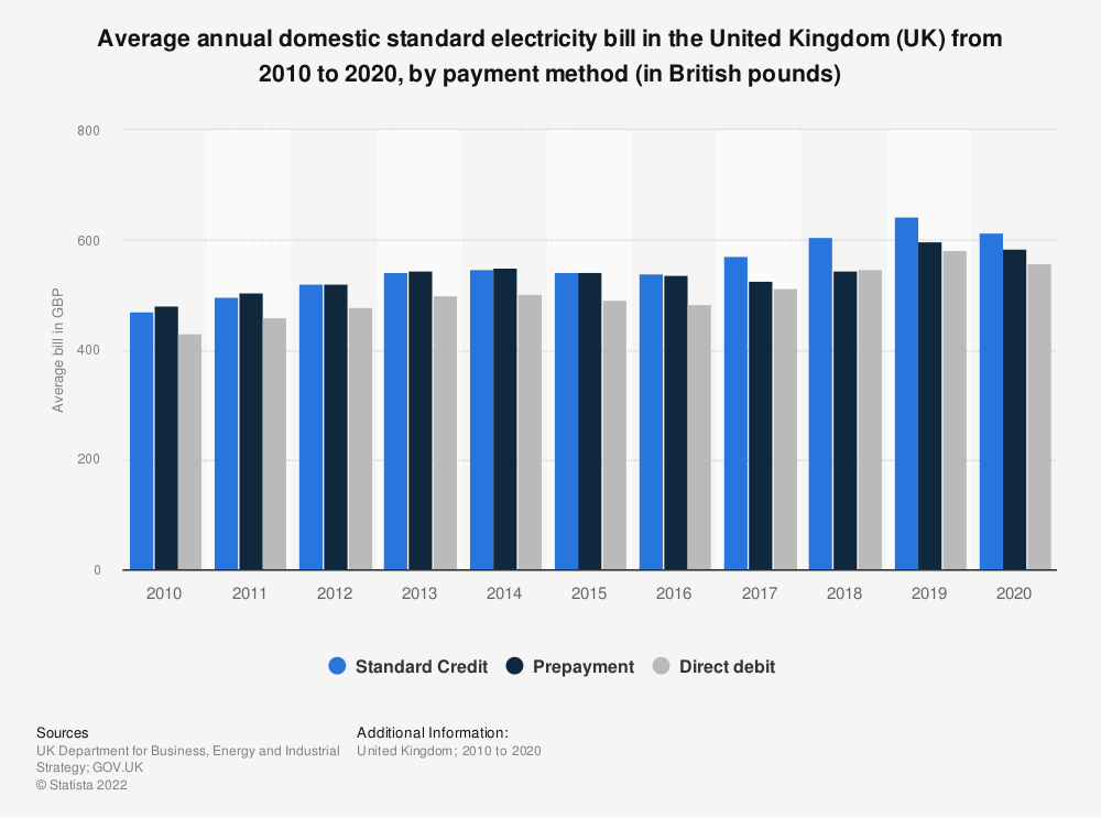 Statistic: Average annual domestic standard electricity bills in the United Kingdom (UK) from 2010 to 2019, by payment method (in GBP) | Statista
