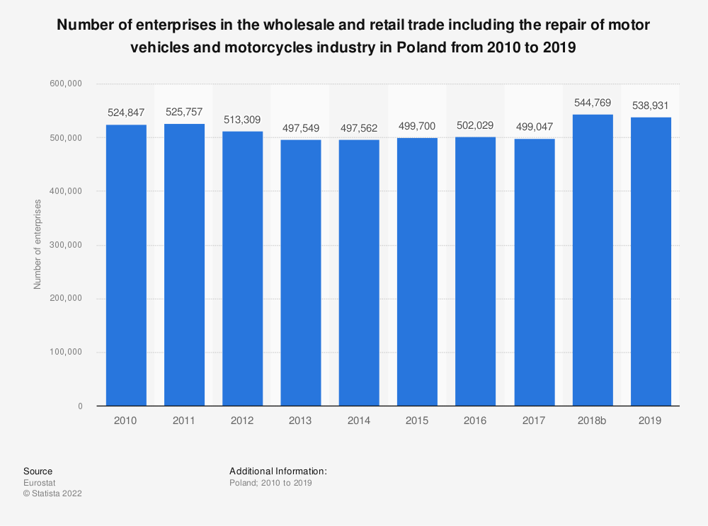 Statistic: Number of enterprises in the wholesale and retail trade including the repair of motor vehicles and motorcycles industry in Poland from 2008 to 2016 | Statista