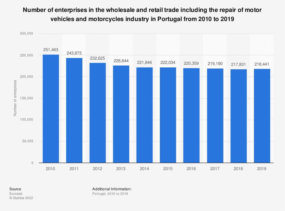 Statistic: Number of enterprises in the wholesale and retail trade including the repair of motor vehicles and motorcycles industry in Portugal from 2008 to 2015 | Statista