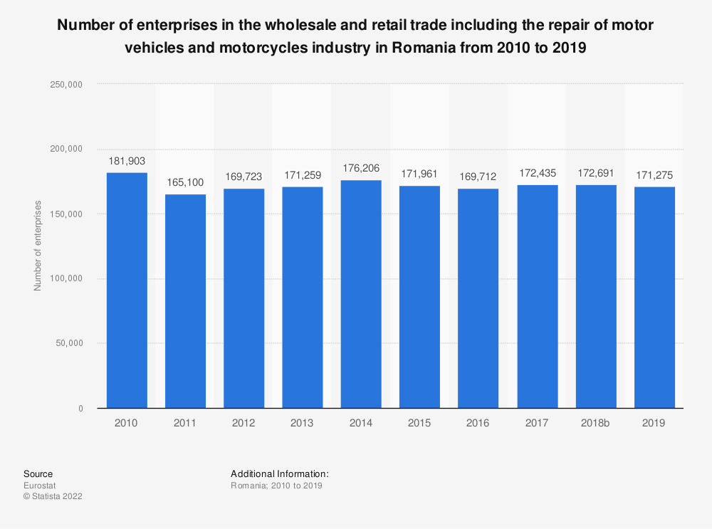 Statistic: Number of enterprises in the wholesale and retail trade including the repair of motor vehicles and motorcycles industry in Romania from 2008 to 2015 | Statista
