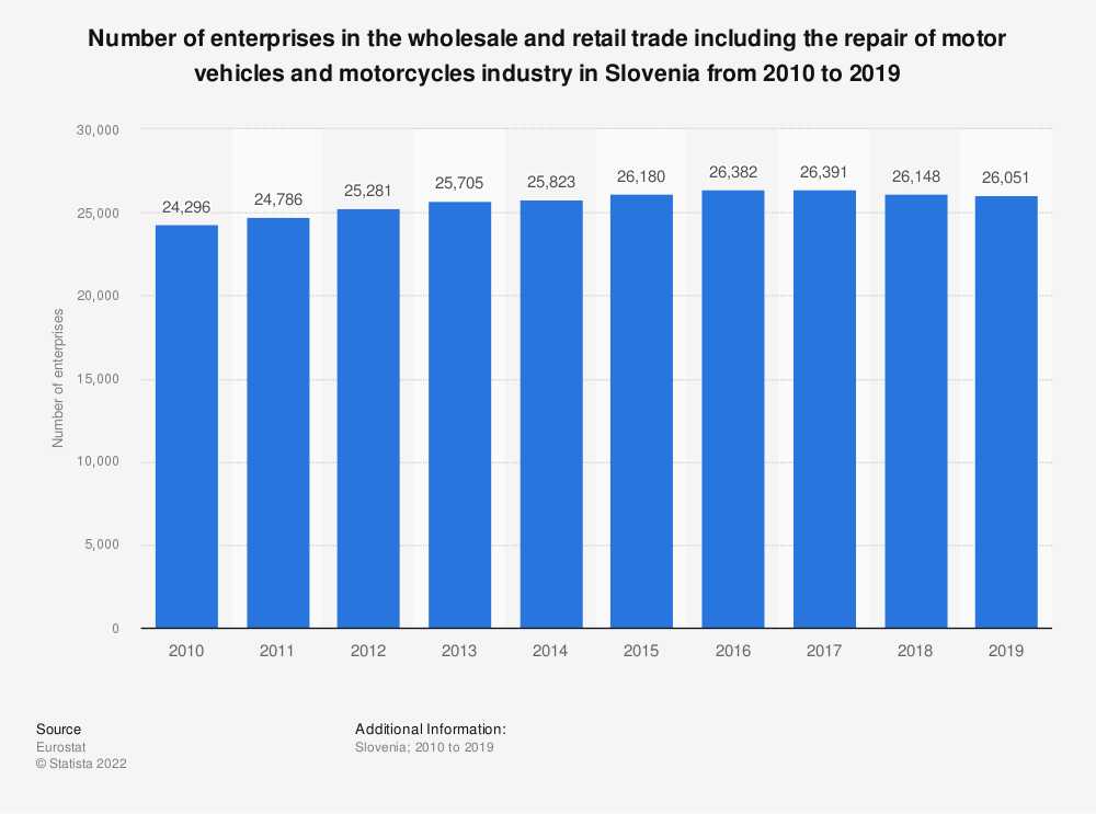 Statistic: Number of enterprises in the wholesale and retail trade including the repair of motor vehicles and motorcycles industry in Slovenia from 2008 to 2015 | Statista