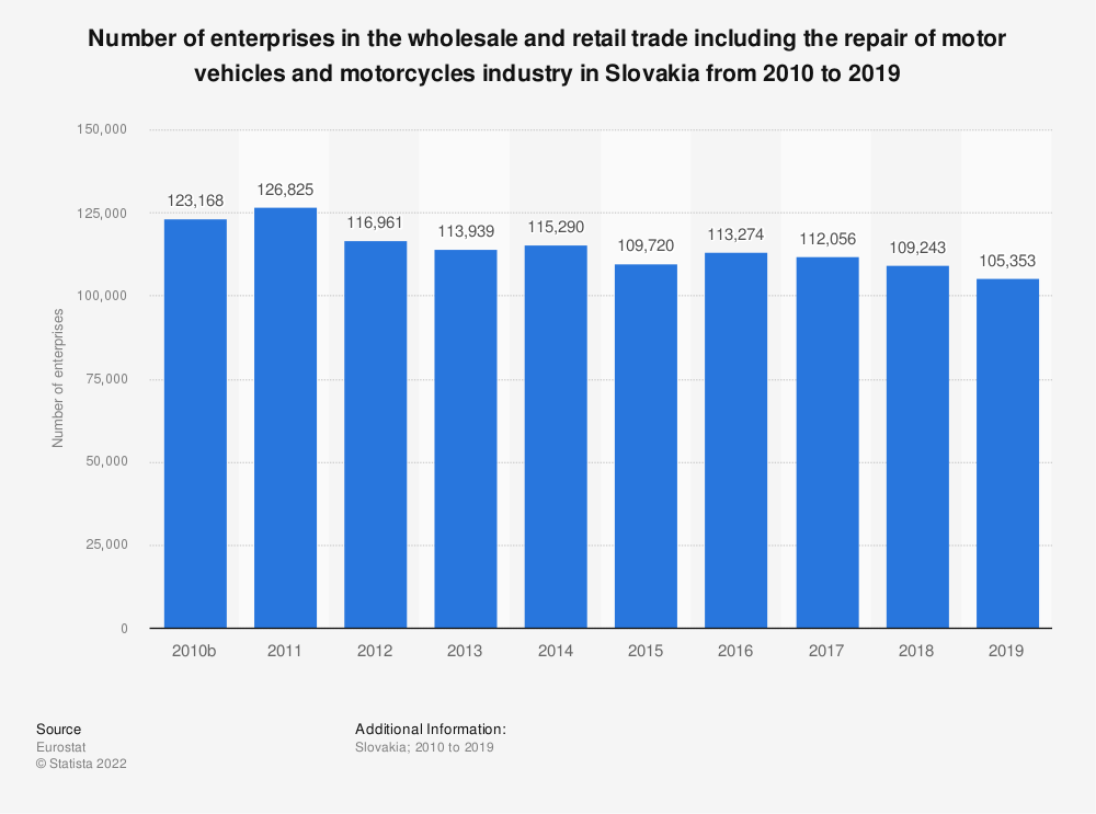 Statistic: Number of enterprises in the wholesale and retail trade including the repair of motor vehicles and motorcycles industry in Slovakia from 2008 to 2015   Statista
