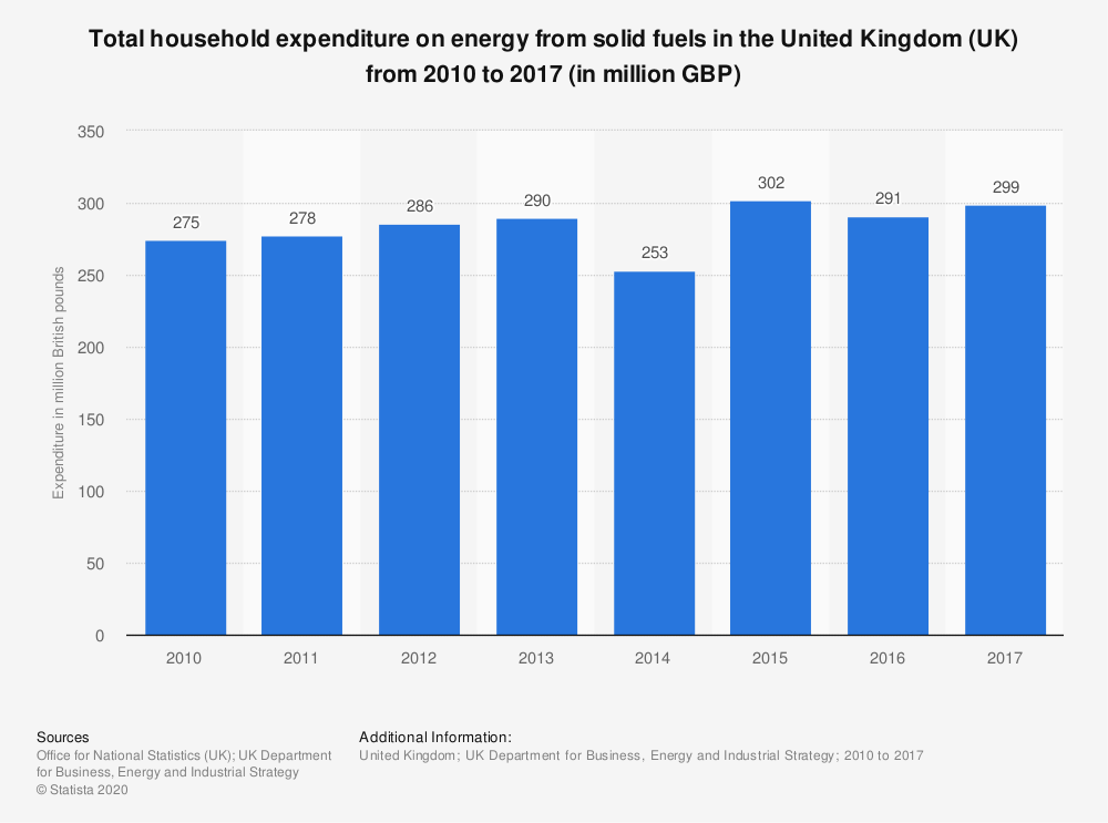 Statistic: Total household expenditure on energy from solid fuels in the United Kingdom (UK) from 2010 to 2017 (in million GBP) | Statista