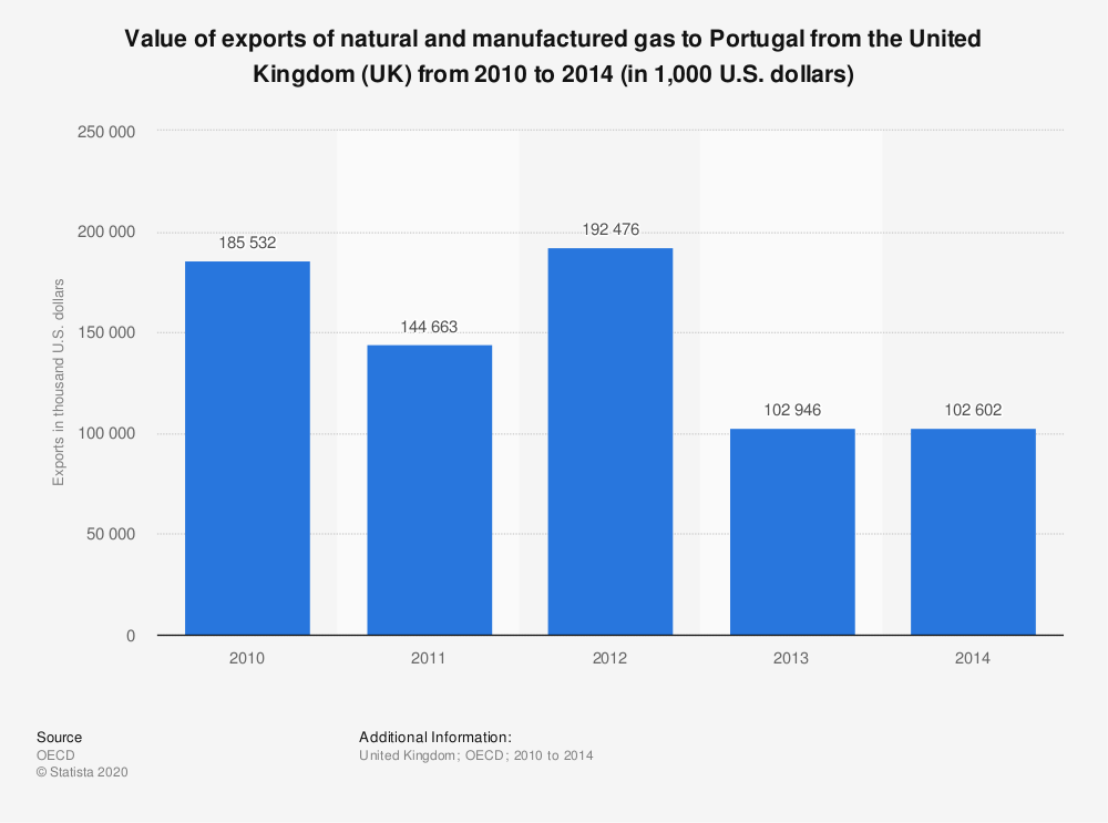 Statistic: Value of exports of natural and manufactured gas to Portugal from the United Kingdom (UK) from 2010 to 2014 (in 1,000 U.S. dollars) | Statista