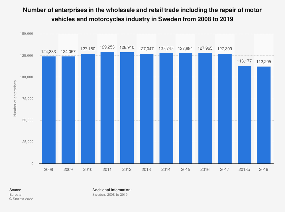 Statistic: Number of enterprises in the wholesale and retail trade including the repair of motor vehicles and motorcycles industry in Sweden from 2008 to 2015 | Statista