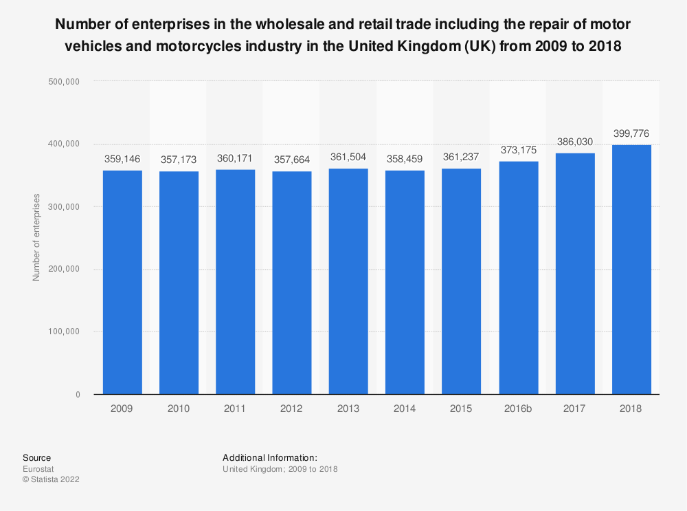 Statistic: Number of enterprises in the wholesale and retail trade including the repair of motor vehicles and motorcycles industry in the United Kingdom (UK) from 2008 to 2015 | Statista
