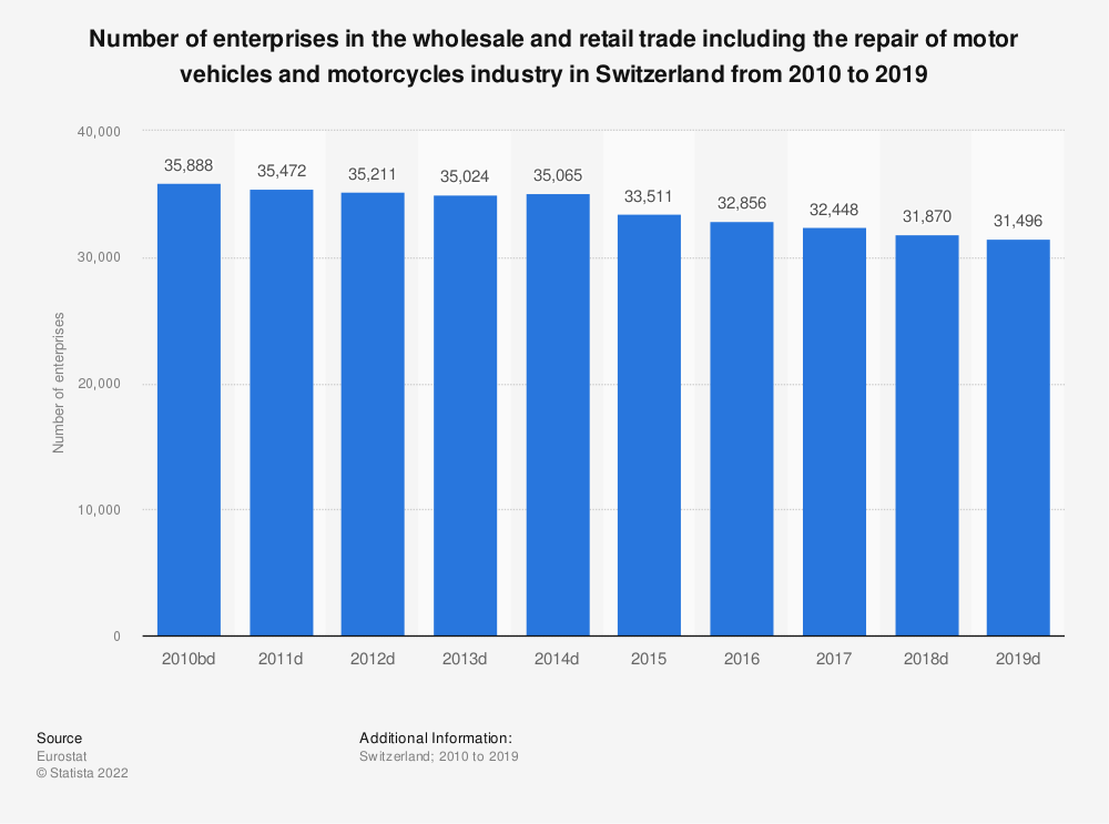 Statistic: Number of enterprises in the wholesale and retail trade including the repair of motor vehicles and motorcycles industry in Switzerland from 2009 to 2015 | Statista