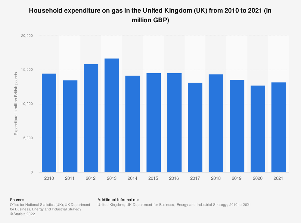 Statistic: Total household expenditure on energy from gas in the United Kingdom (UK) from 2010 to 2018 (in million GBP)   Statista